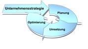 Ing. Mag. Harald Walter Tantscher -  Unternehmensberatung